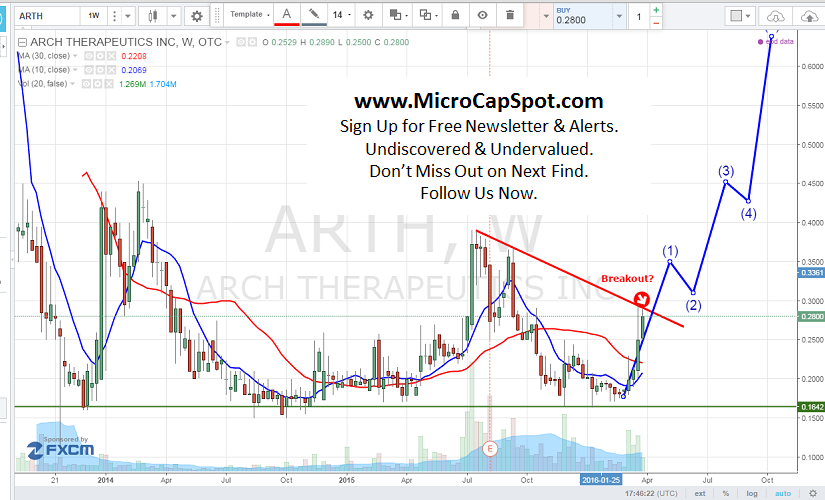 Arch Therapeutics Inc (OTCBB:ARTH) Receives Favorable Results