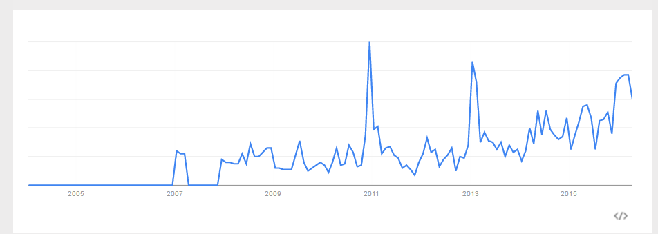 Google Trends of Kush Bottles